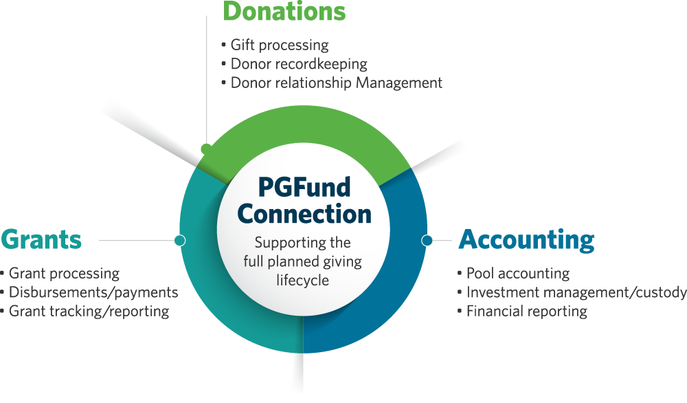 PGFund Connection infographic