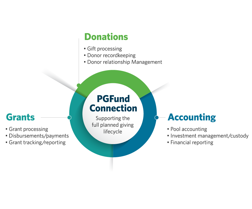 PGFund Connection Infographics
